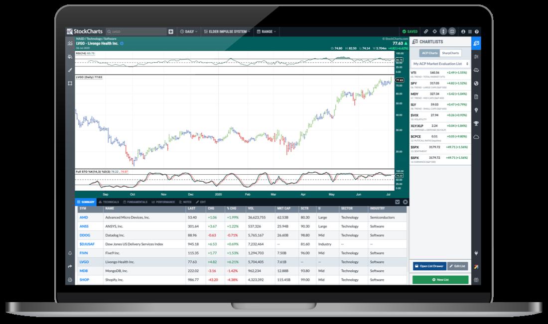 StockChartsACP
