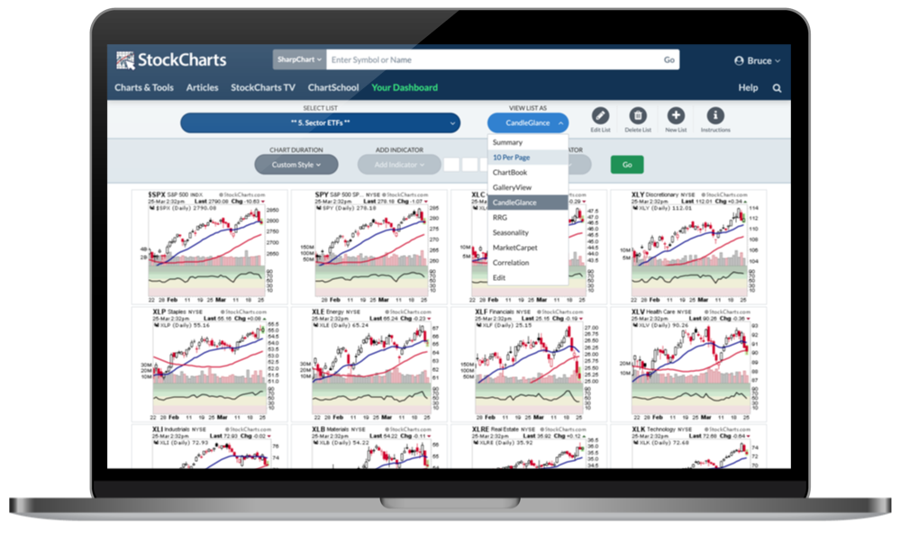 StockCharts ChartLists