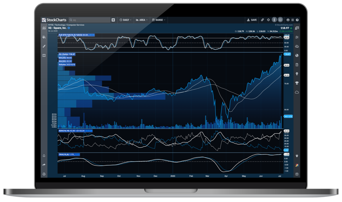 StockChartsACP Advanced Charting Platform