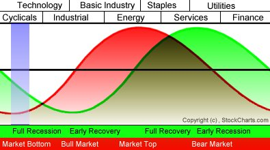 stockcharts.com_commentary_archives_images_cww20011103-3.jpg
