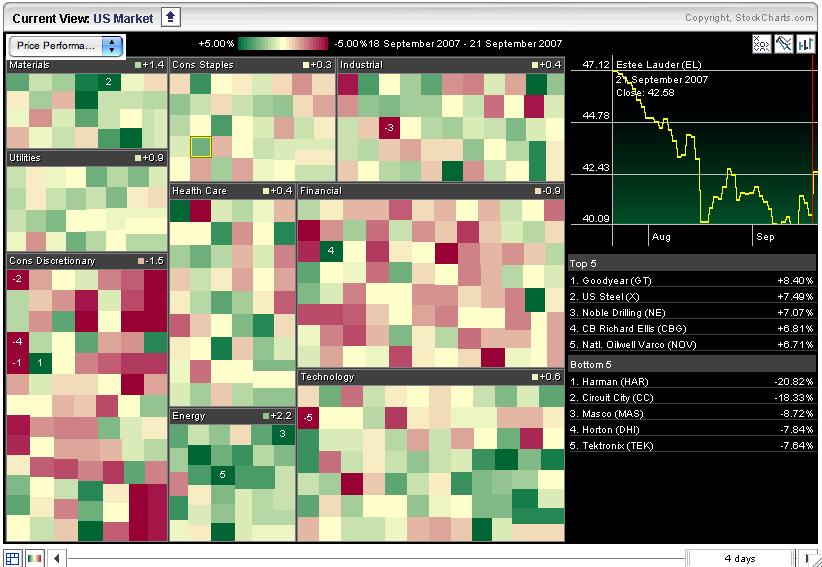 S&P Sector MarketCarpet