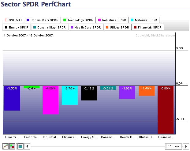 Sector PerfChart for October