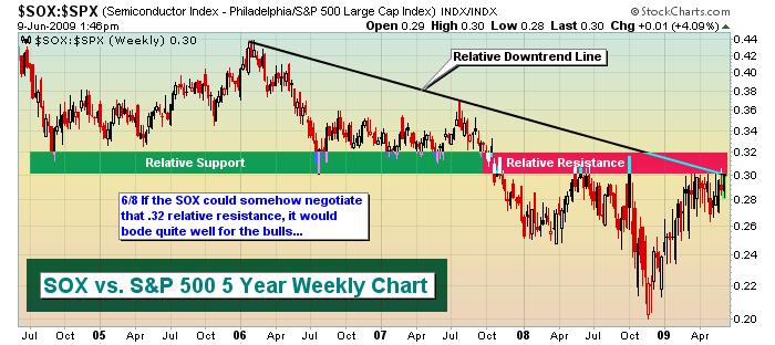 SOX vs. S&P 500 6.9.09