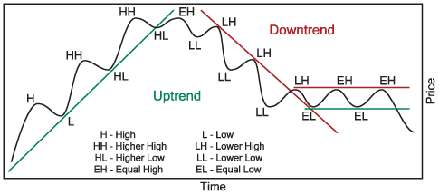 Uptrend_downtrend