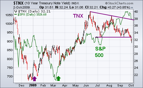 BREAKDOWN IN BOND YIELD MAY BE BAD FOR STOCKS | ChartWatchers