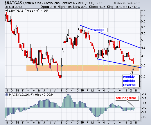 MCX Natural Gas 1 Month