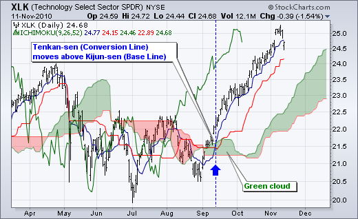 Lightning ichimoku trading signals
