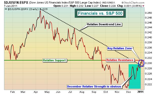 DJUSFN vs. S&P 500 1.8.11