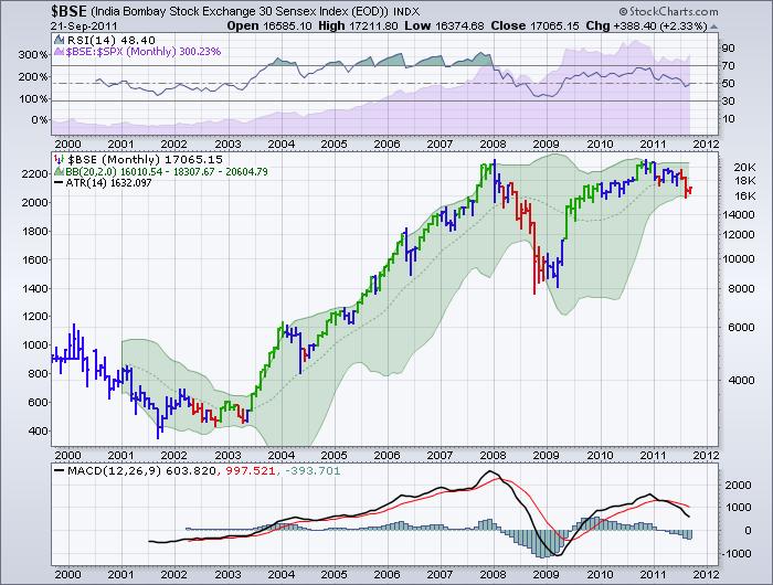 BSE Chart
