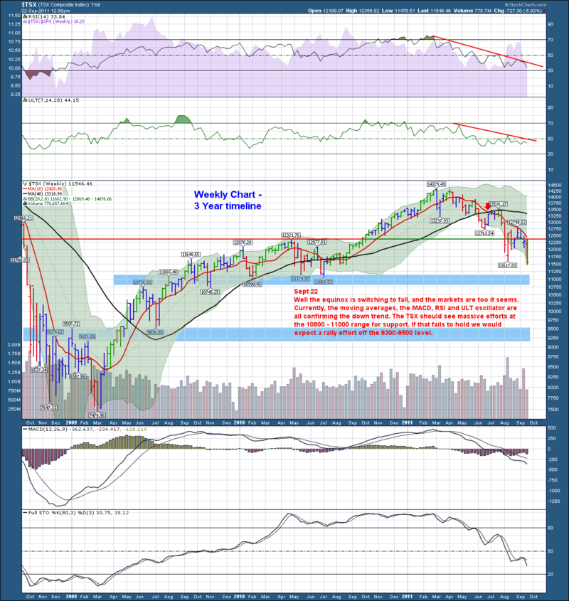 TSX Weekly