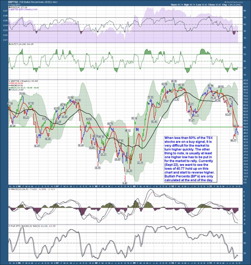 TSX BP Weekly