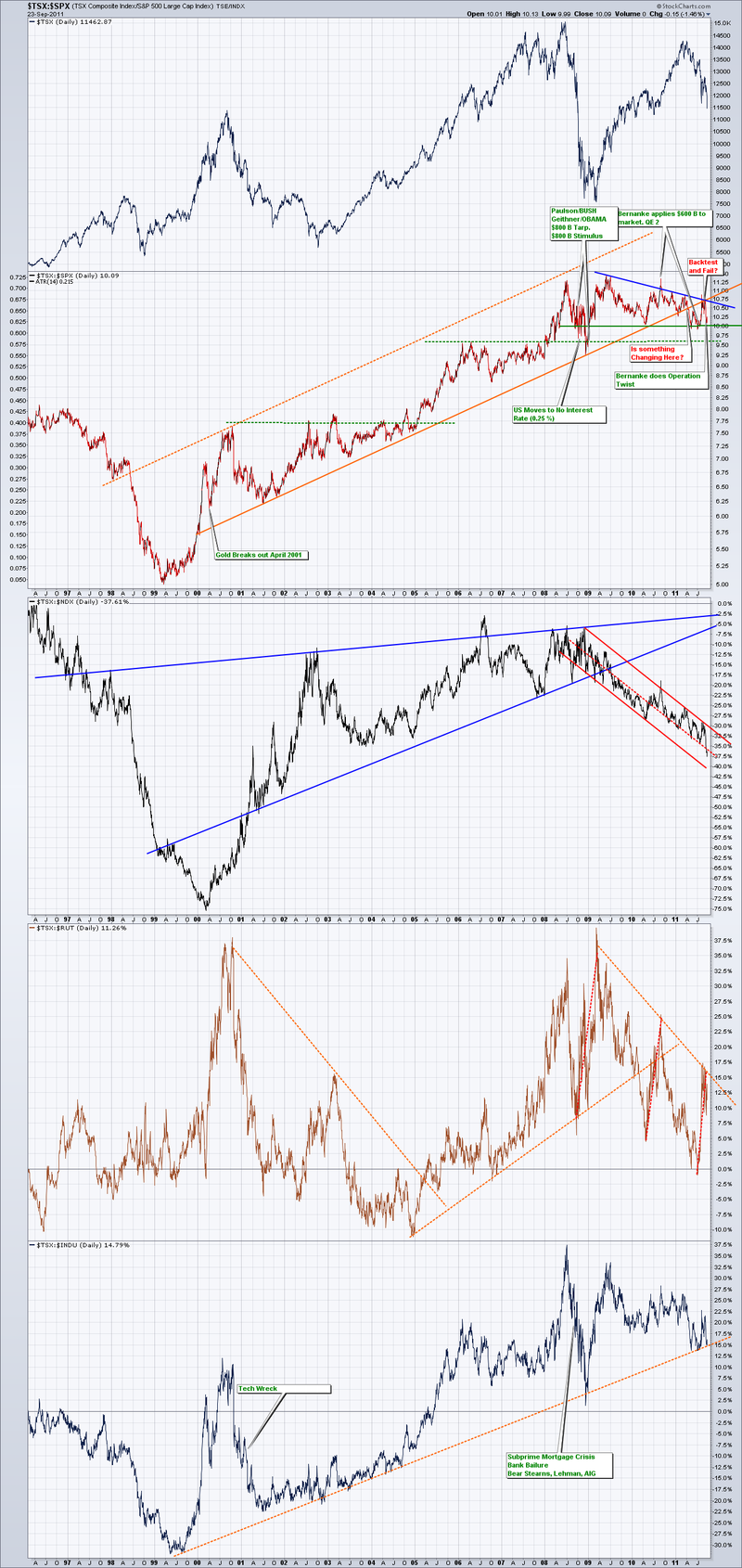 TSX Relative Strength to America's indexes
