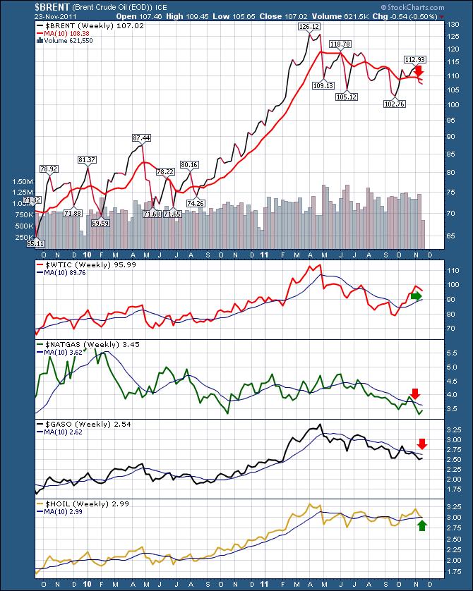 Dashboard Energy Commodities