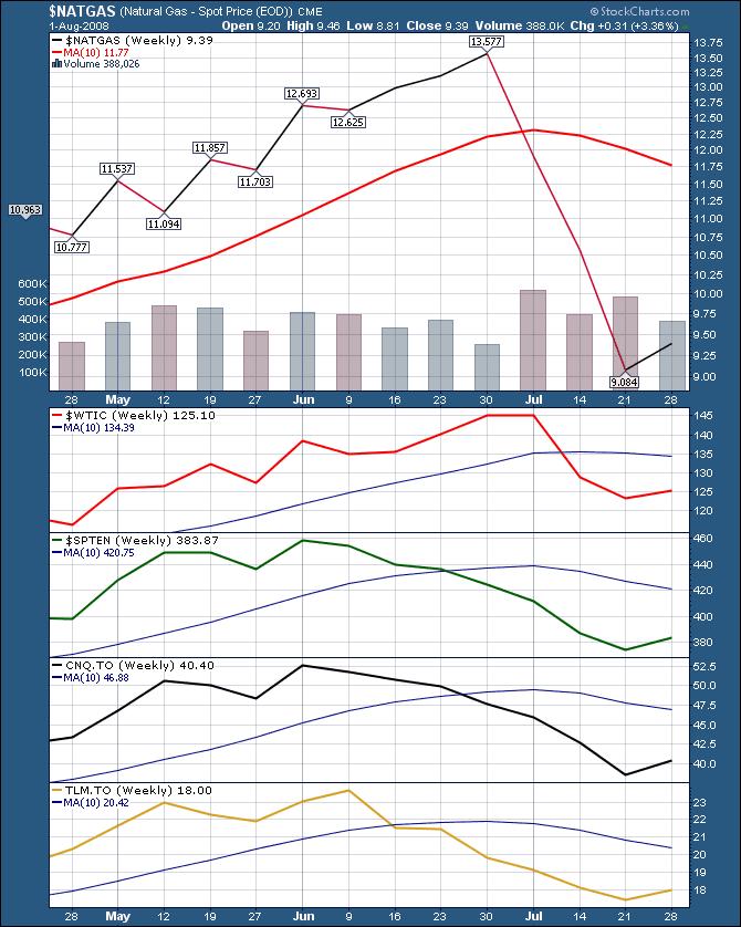 2008 Oil price collapse