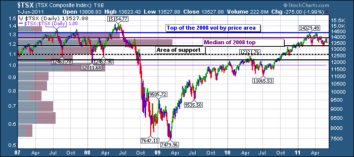 $TSX 2008-2011 s and r