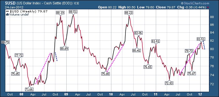 USD previous trends