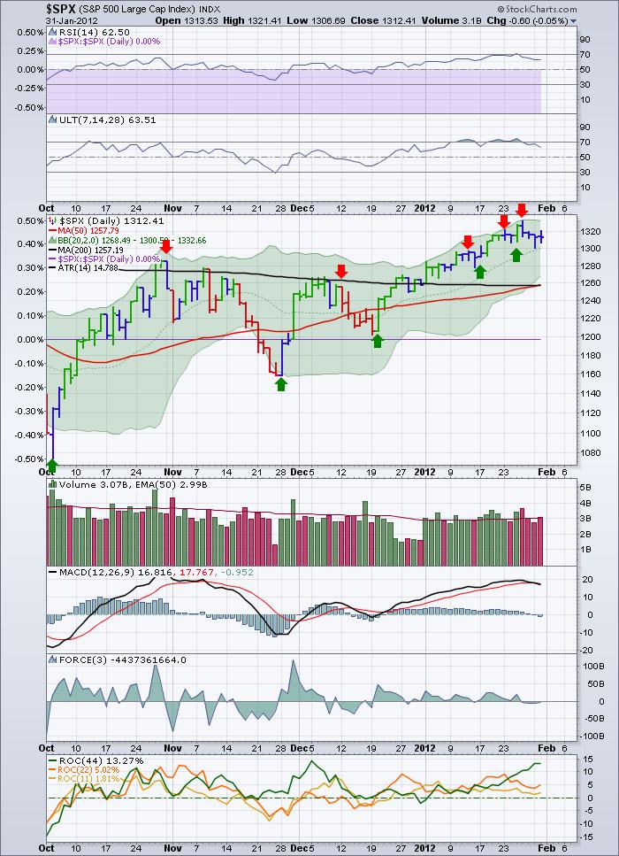 Market turn signals