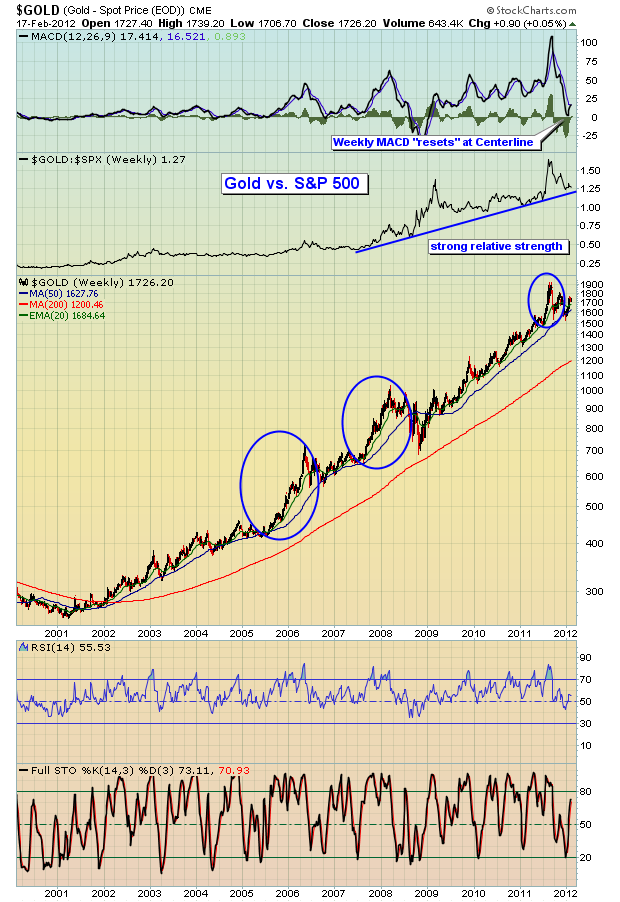 Gold 12 Year Chart 2.18.12
