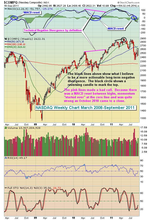 NASDAQ 3.17.12 Weekly Version 2