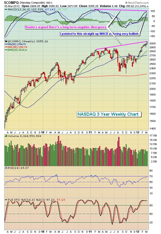 NASDAQ 3.17.12 Weekly Version 1
