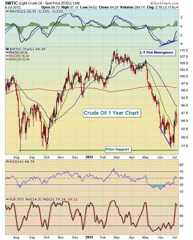 Crude Oil 1 Yr 7.7.12