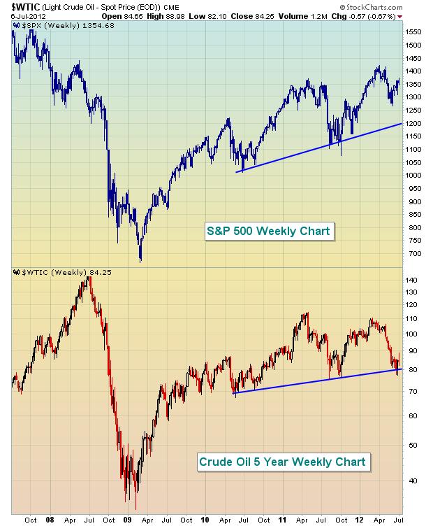 Crude Oil 5 yr 7.7.12