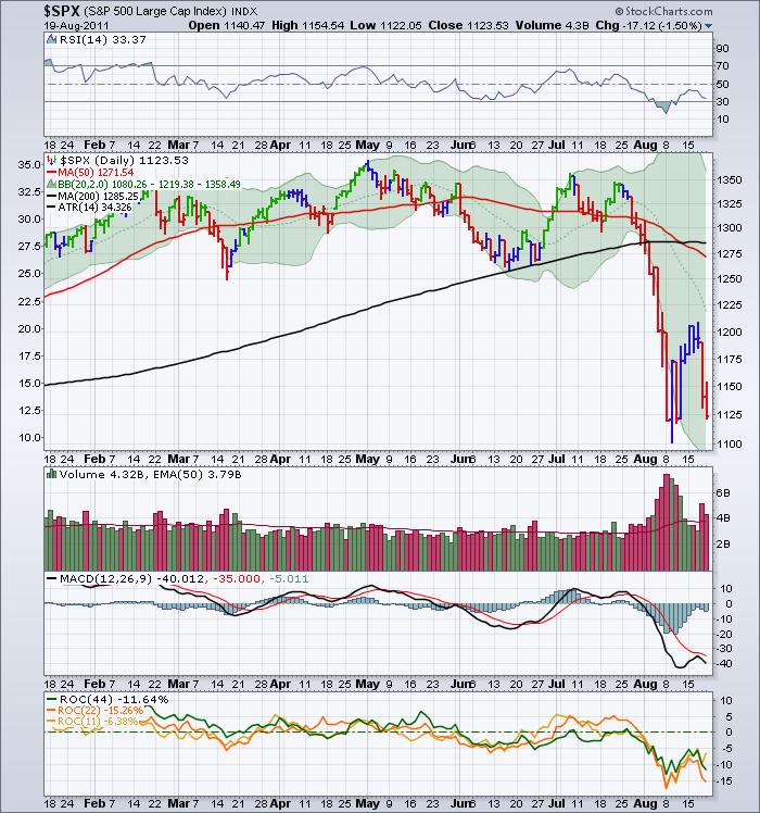 $SPX 20110819 Chart drop