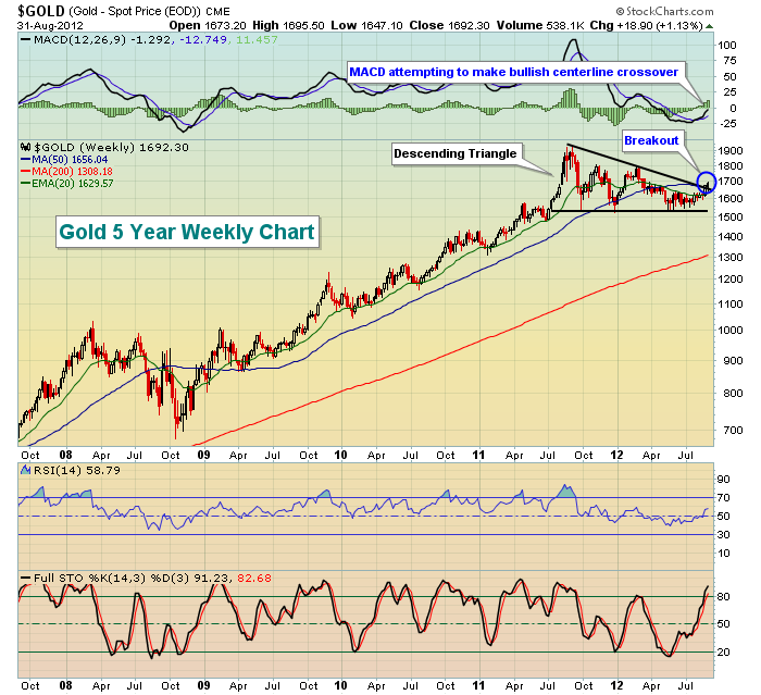 Gold 5 Year Weekly Chart 9.1.12