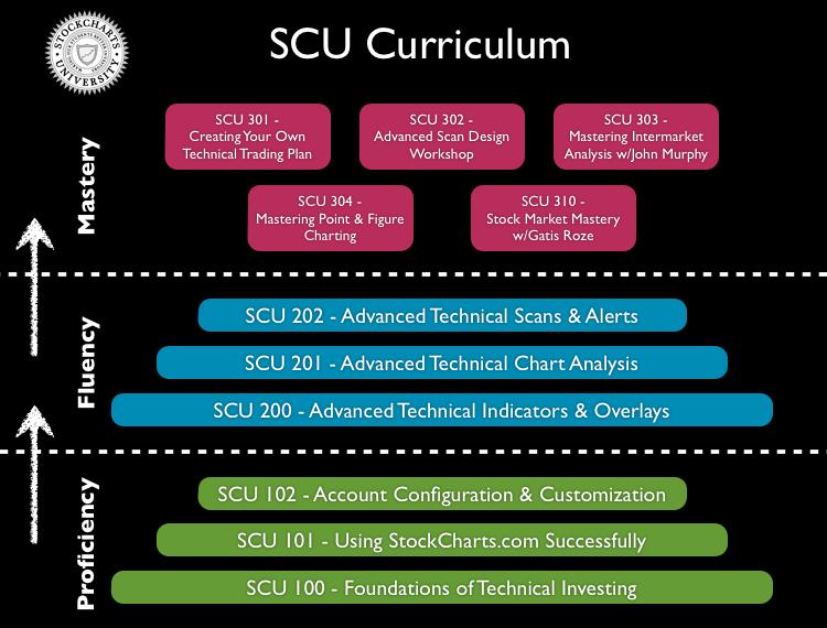 SCUCurriculum