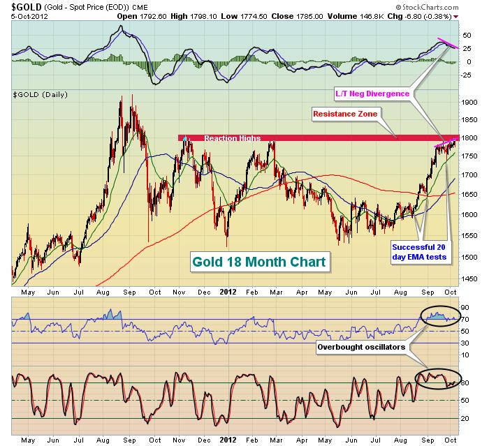 $GOLD 18 Month Chart 10.6.12
