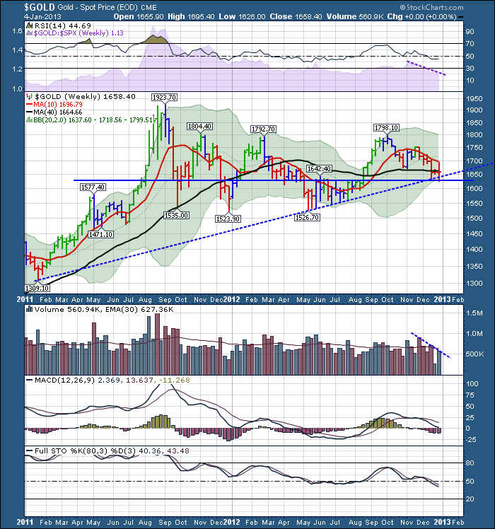 $GOLD 20130105 Weekly