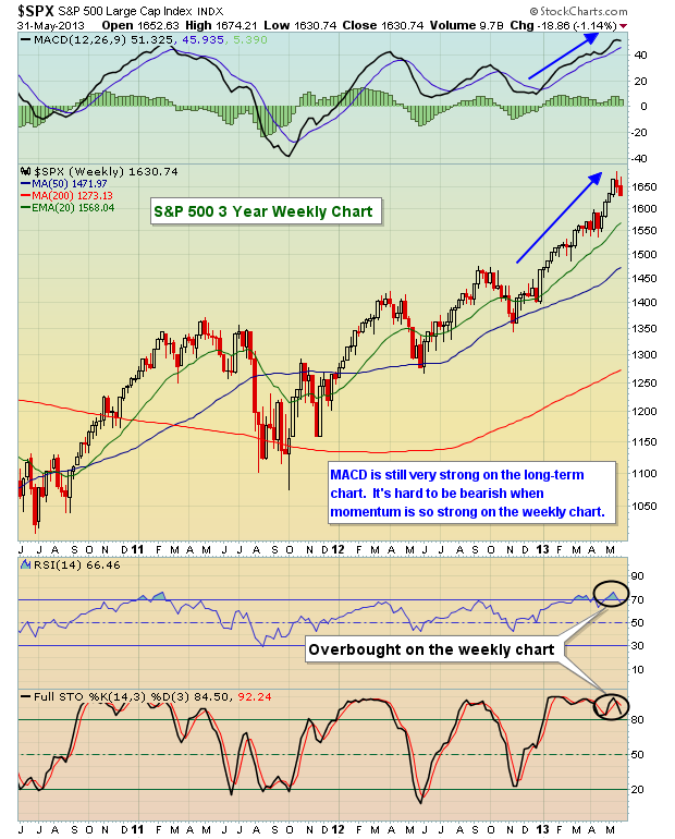 SPX 6.1.13 weekly chart