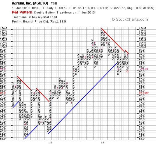 AGU.TO PnF chart