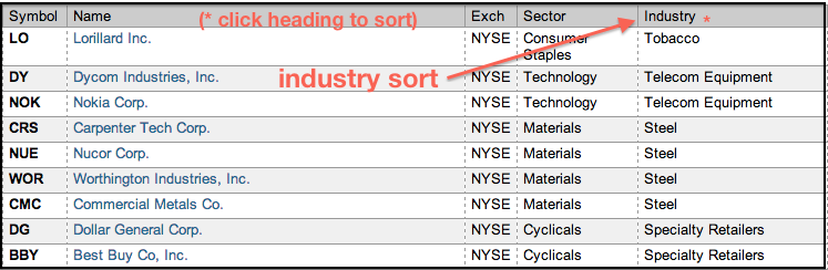 Where Can I Find A List Of Stock Market Leaders Video Mailbag