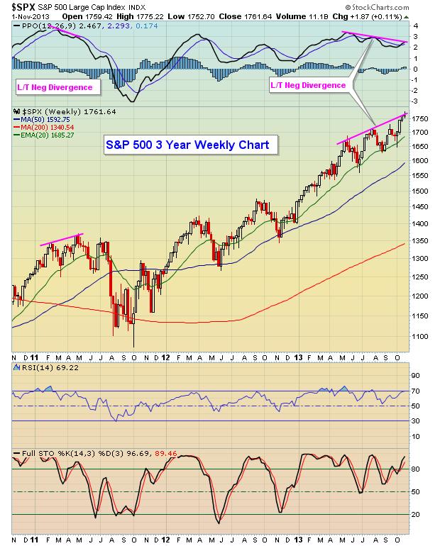 S&P 500 11.2.13