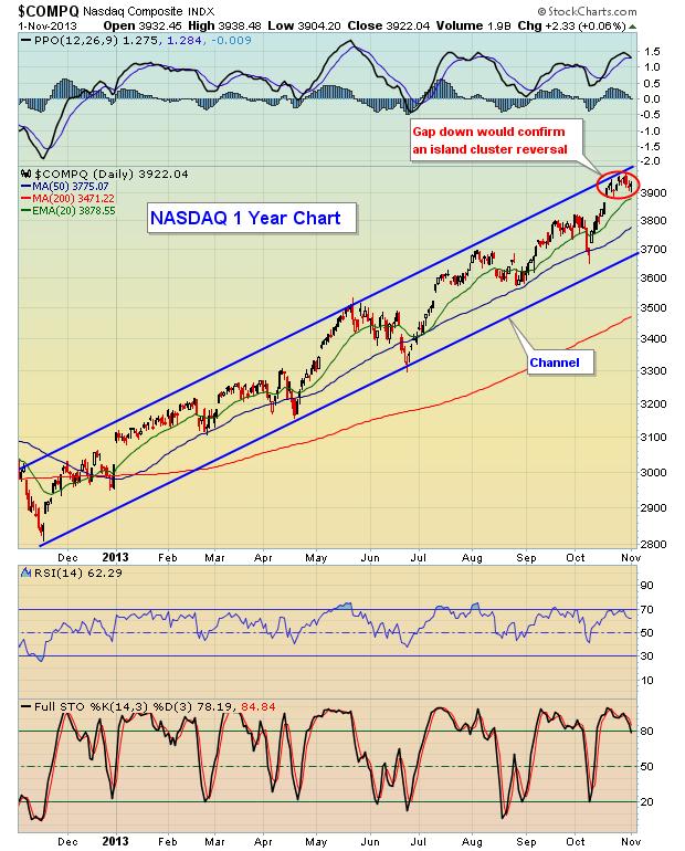 NASDAQ V2 11.2.13