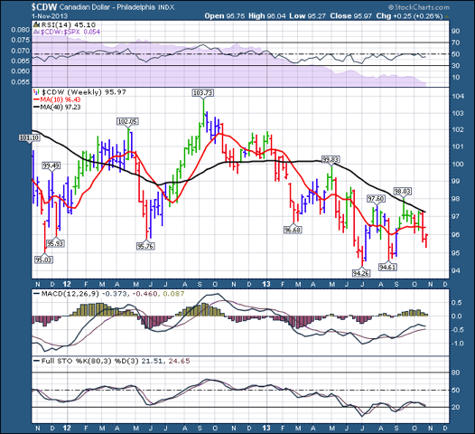 $CDW 20131103 2 year chart