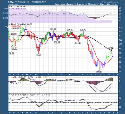 $XAD 20131103 2 year chart