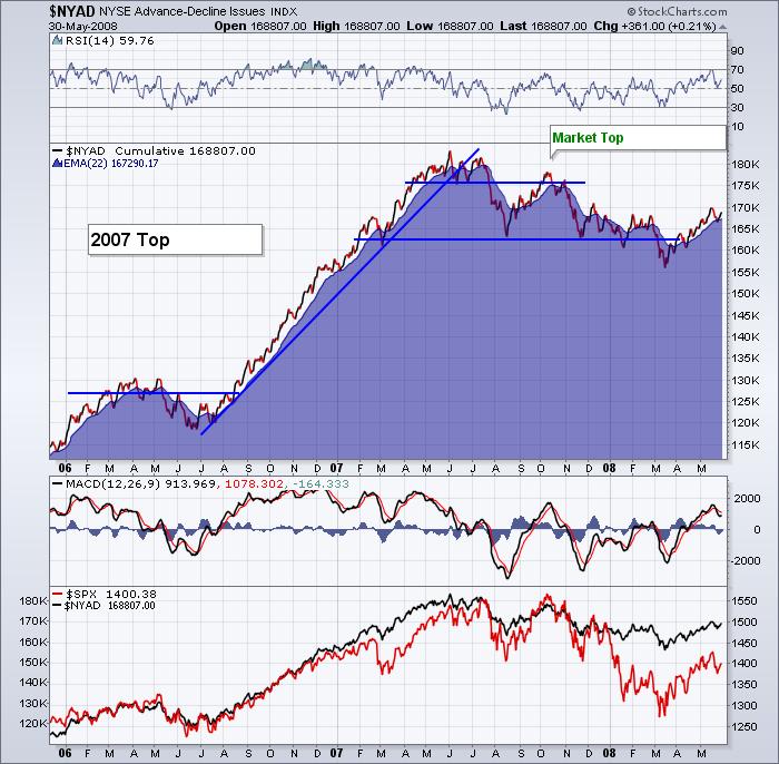 $NYAD 2007 Market Top