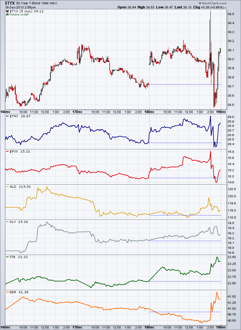 Fed Spikes 20131218