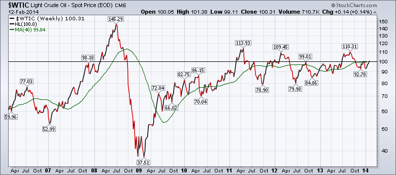 $WTIC 20140212 8 year chart