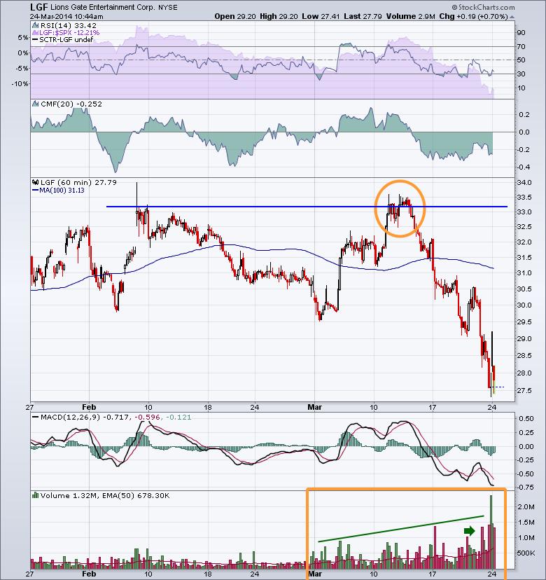 LGF 20140324 60 Minute chart