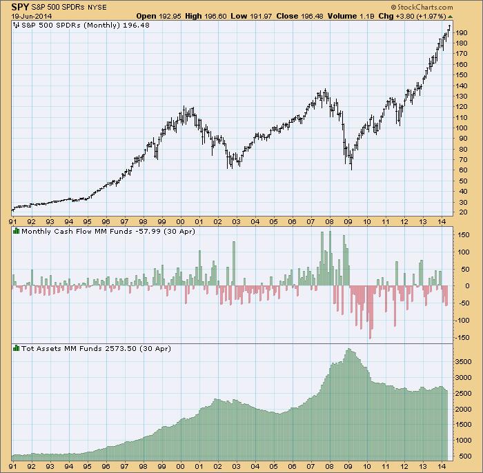 money market weekly cash flow shows bullish sentiment