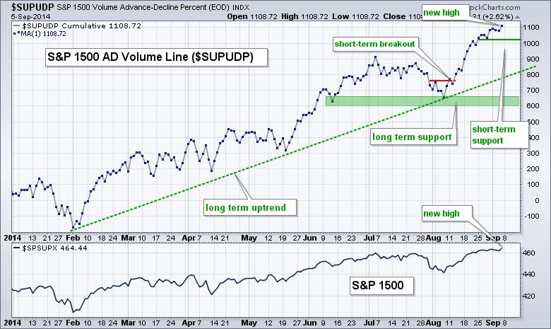 Key Breadth Indicators Affirm Long-term Uptrend | ChartWatchers