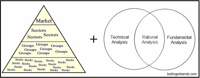 analysis of stocks