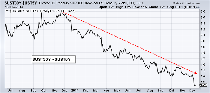 How Can I Chart The Yield Curve And Compare Treasury Yields