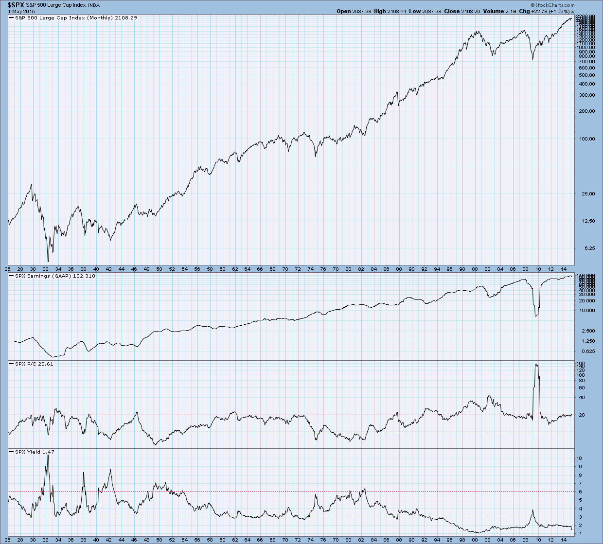 Index P E Charts Can Show You If The Market Is Too Expensive Right Now Charchers Stockcharts