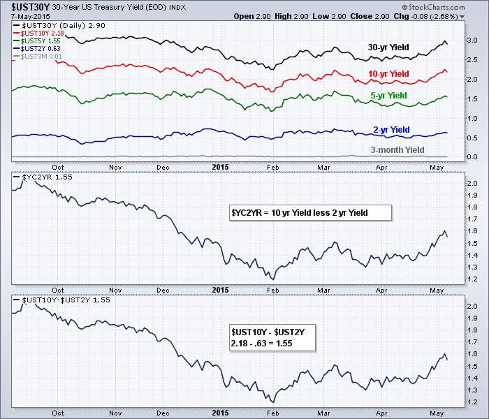 How Can I Chart The Yield Curve Mailbag Stockcharts