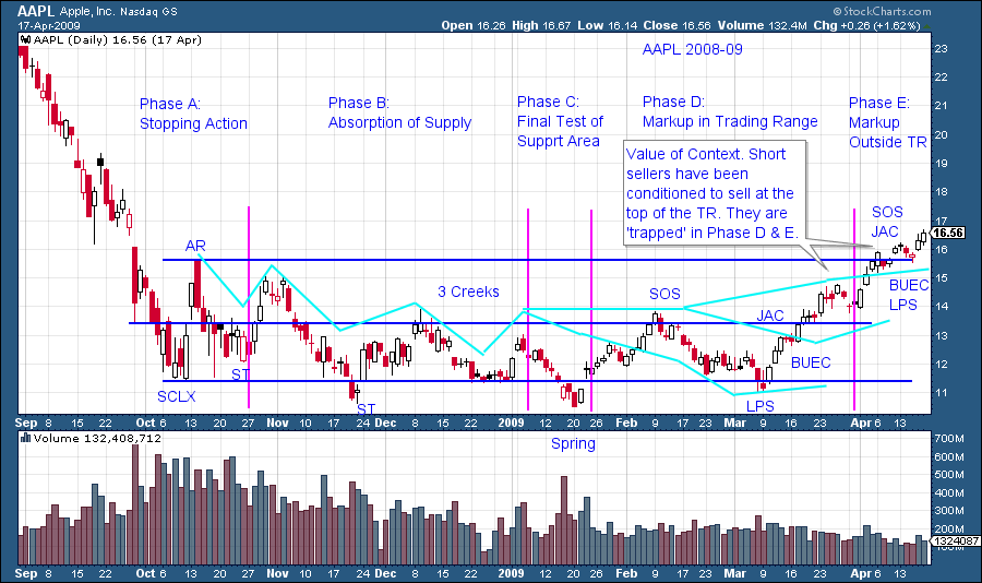 Upshot trading signals