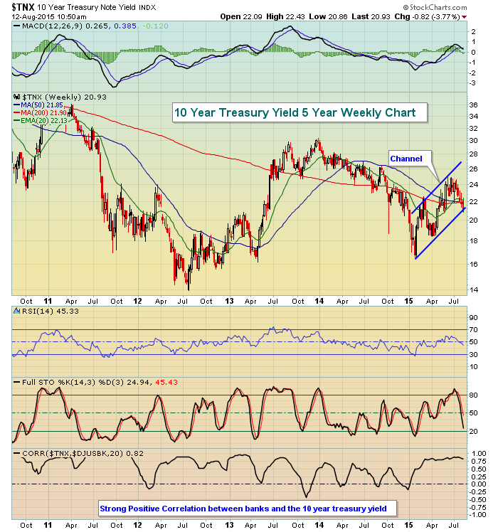 Weekly Negative Divergences Suggesting Difficult End Of Summer